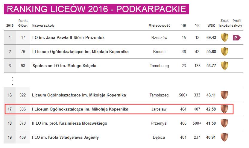 ranking2016